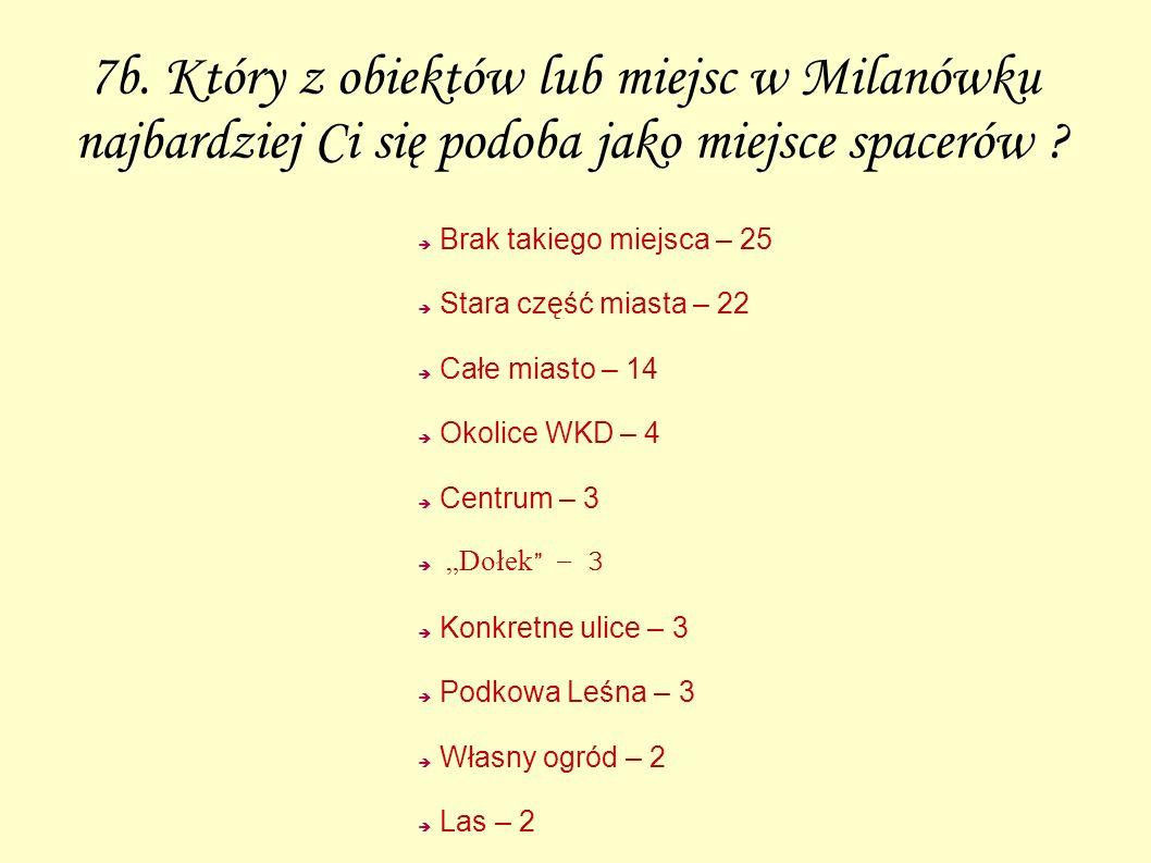 7b. Który z obiektów lub miejsc w Milanówku