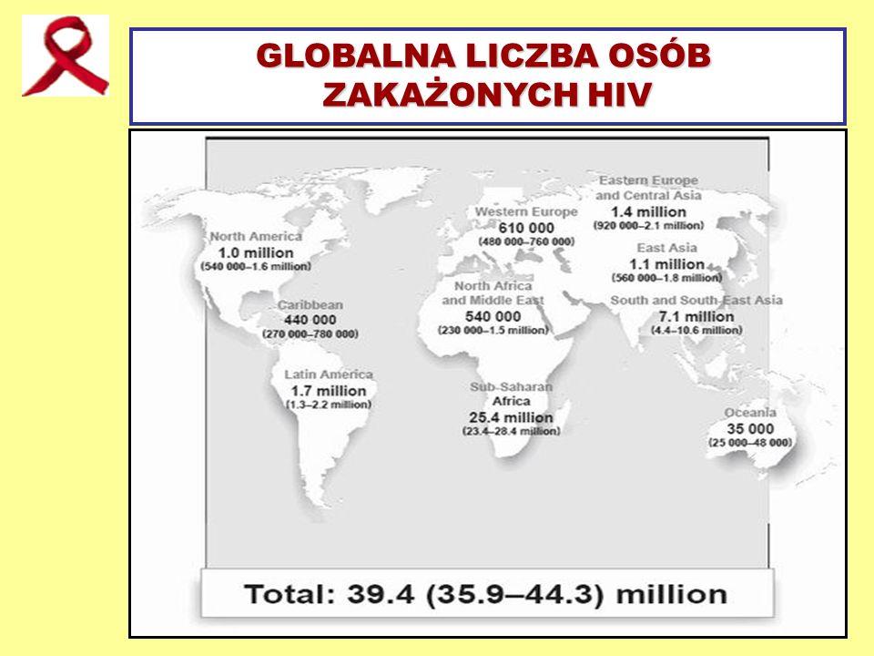 GLOBALNA LICZBA OSÓB ZAKAŻONYCH HIV