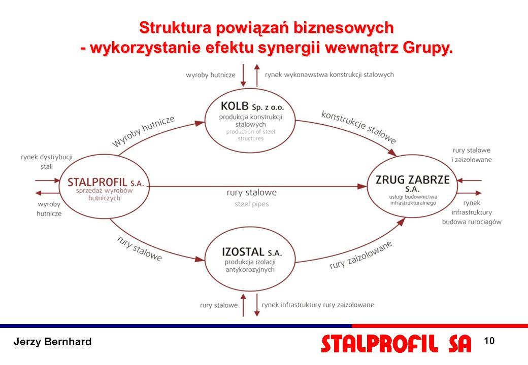 Struktura powiązań biznesowych