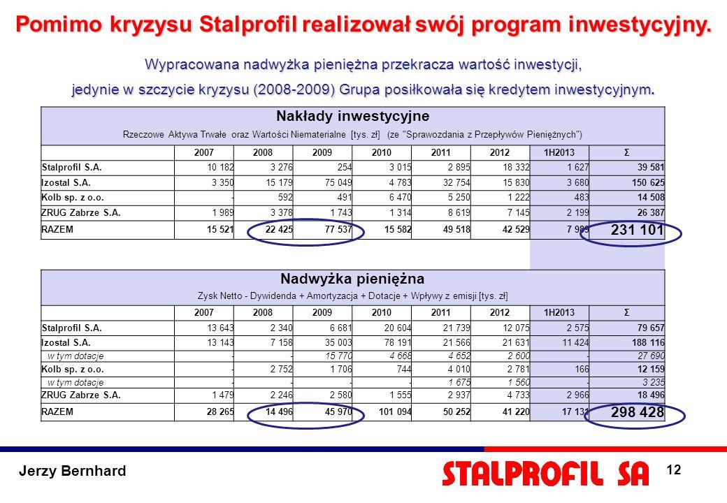 Pomimo kryzysu Stalprofil realizował swój program inwestycyjny.