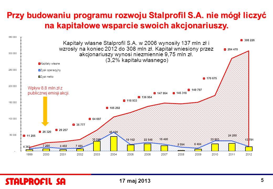 Przy budowaniu programu rozwoju Stalprofil S. A