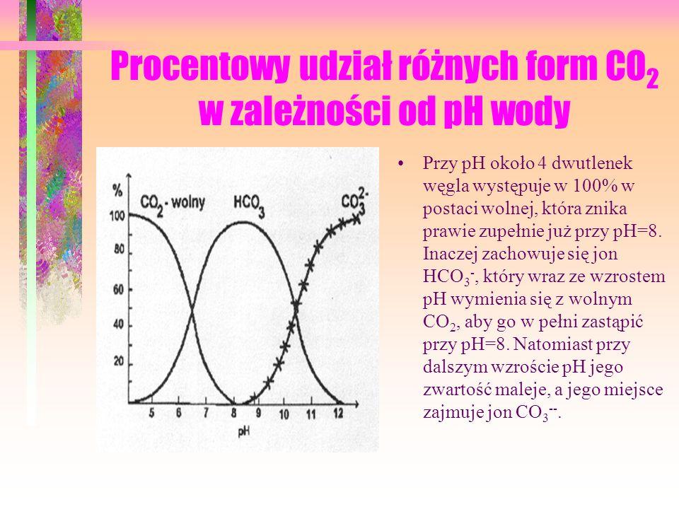 Procentowy udział różnych form CO2 w zależności od pH wody