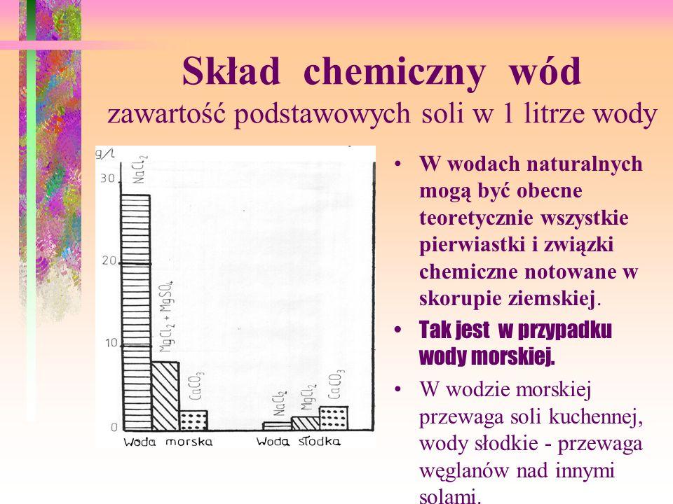 Skład chemiczny wód zawartość podstawowych soli w 1 litrze wody