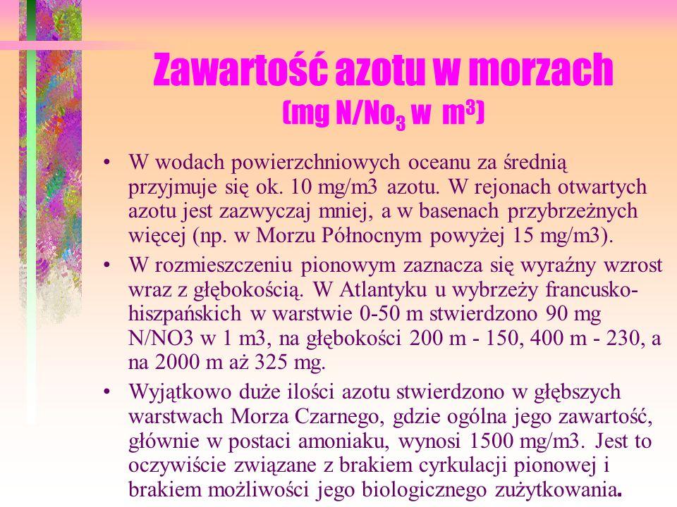 Zawartość azotu w morzach (mg N/No3 w m3)