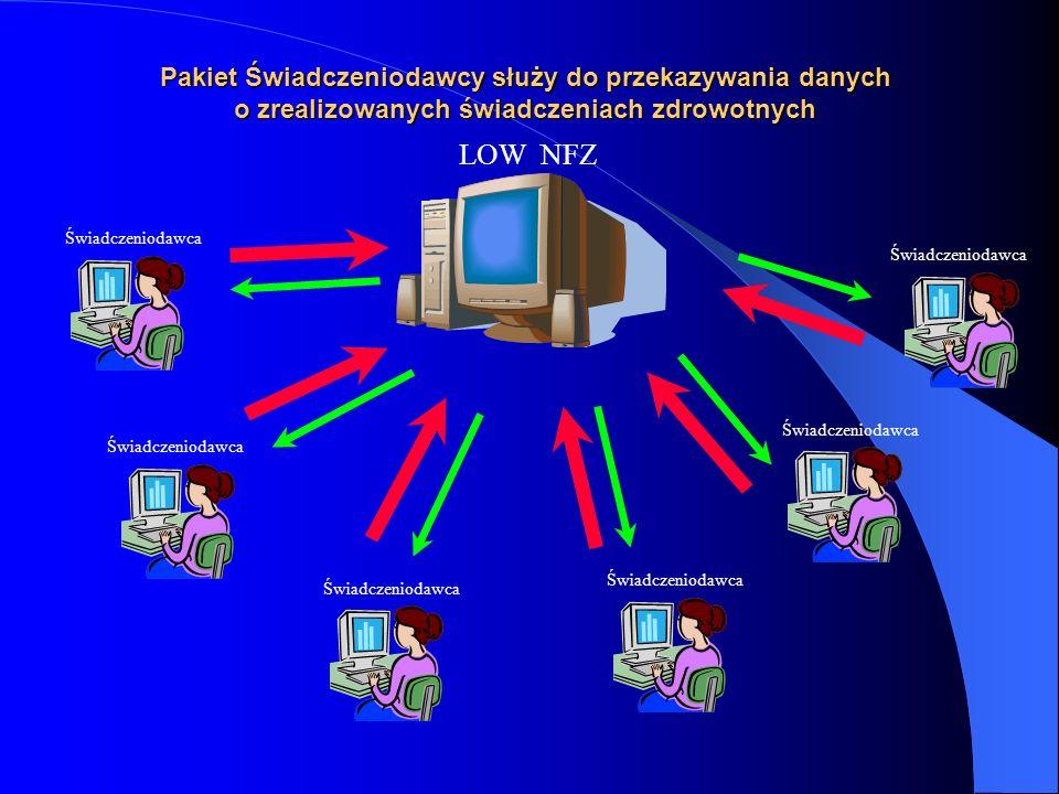 Pakiet Świadczeniodawcy służy do przekazywania danych o zrealizowanych świadczeniach zdrowotnych