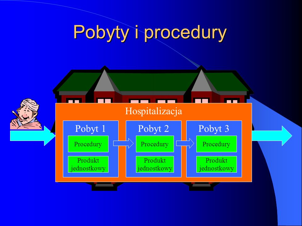 Pobyty i procedury Hospitalizacja Pobyt 1 Pobyt 2 Pobyt 3 Procedury