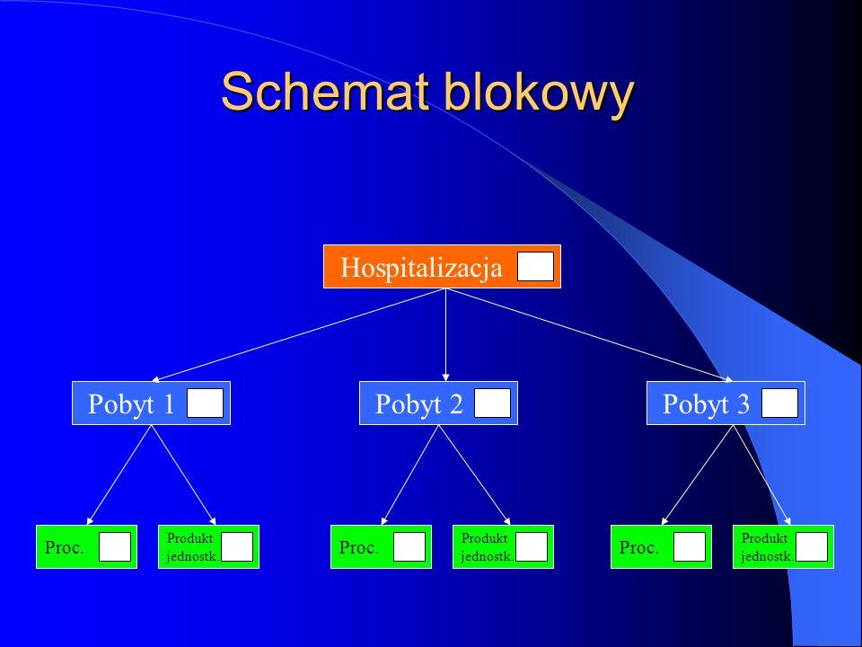 Schemat blokowy Hospitalizacja Pobyt 1 Pobyt 2 Pobyt 3 Proc. Proc.