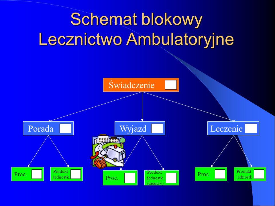 Schemat blokowy Lecznictwo Ambulatoryjne