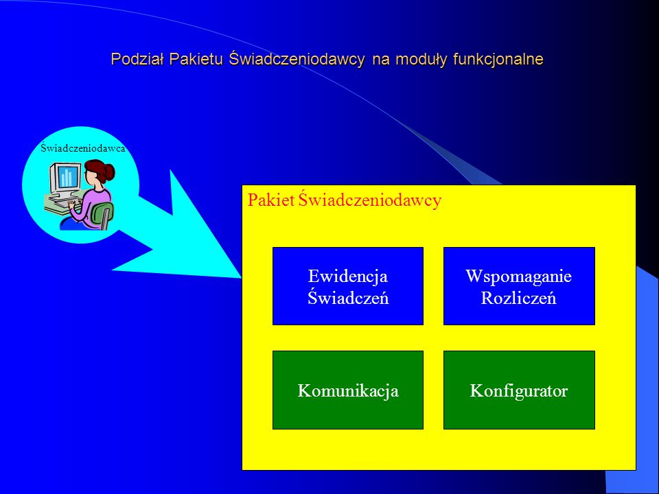 Podział Pakietu Świadczeniodawcy na moduły funkcjonalne