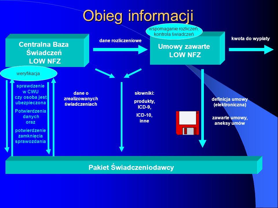 Obieg informacji Centralna Baza Świadczeń LOW NFZ