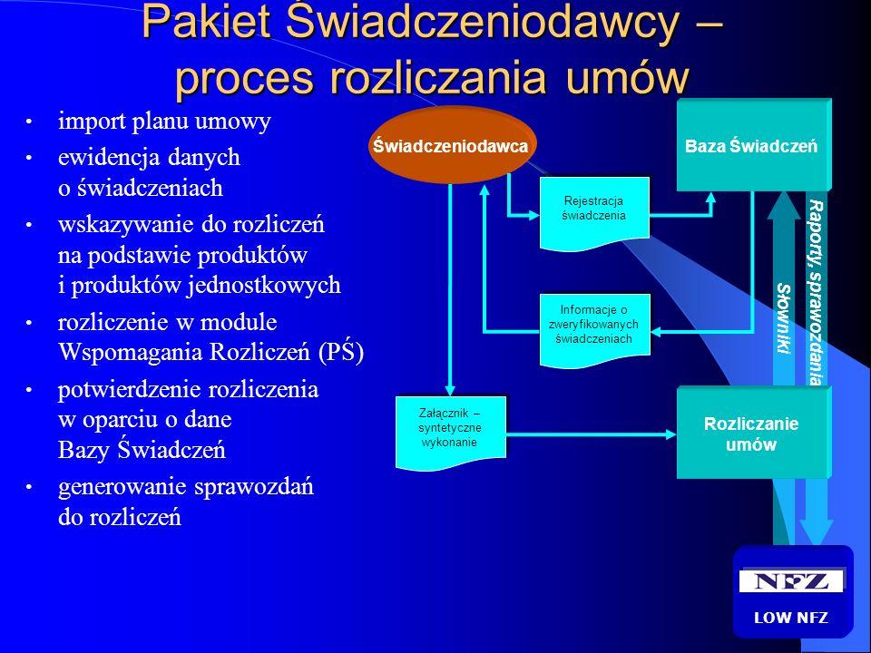 Pakiet Świadczeniodawcy – proces rozliczania umów