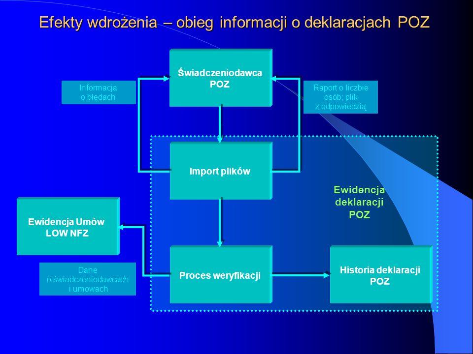 Efekty wdrożenia – obieg informacji o deklaracjach POZ