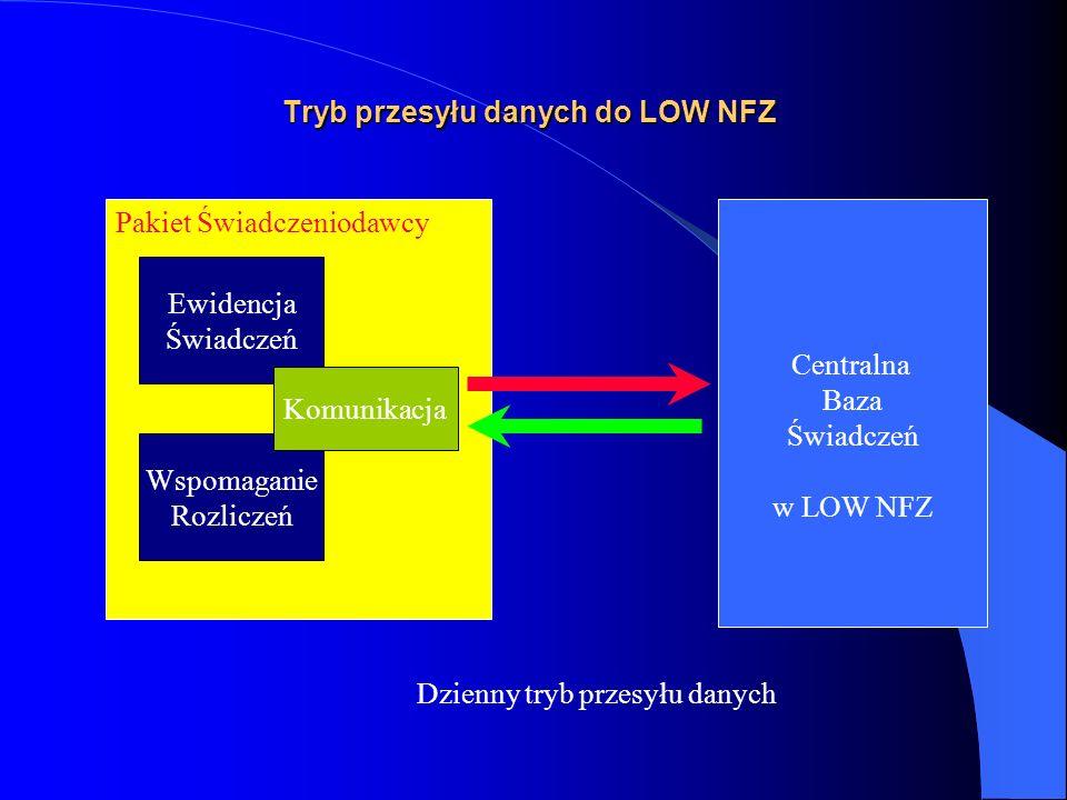 Tryb przesyłu danych do LOW NFZ
