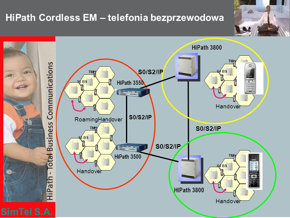 HiPath Cordless EM – telefonia bezprzewodowa