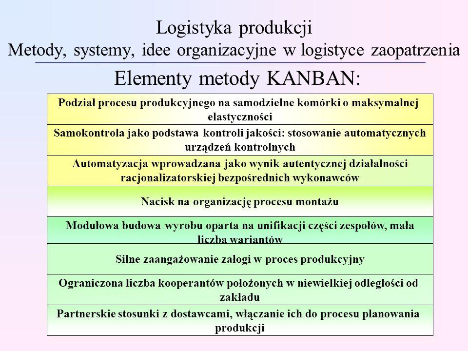 Elementy metody KANBAN:
