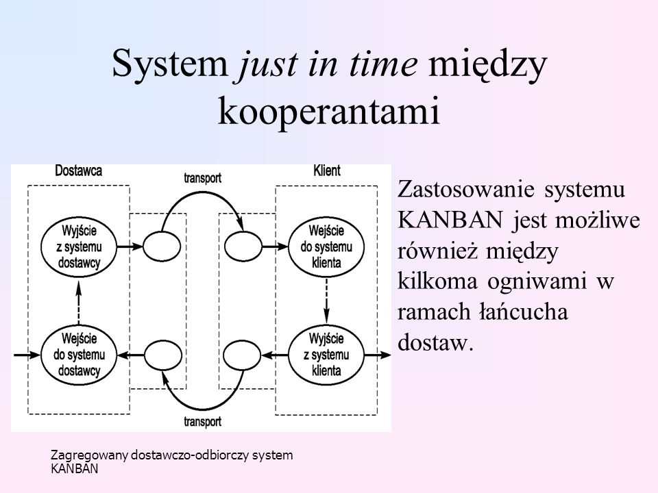 System just in time między kooperantami
