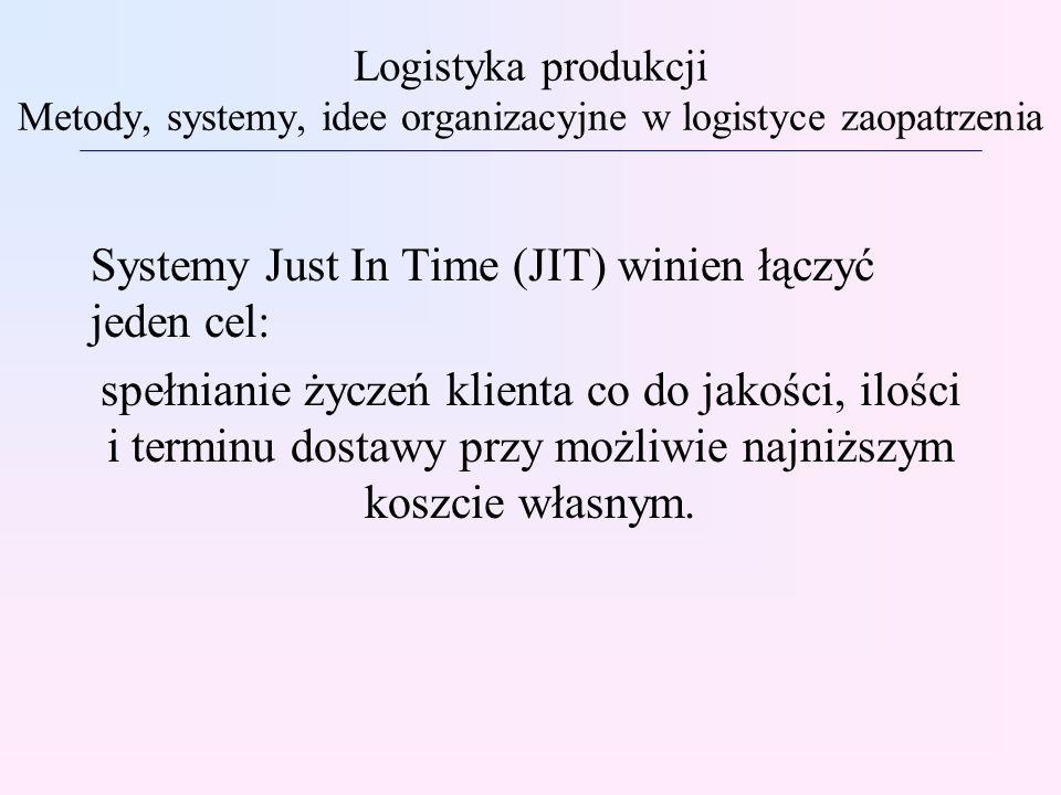 Systemy Just In Time (JIT) winien łączyć jeden cel: