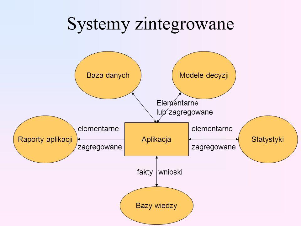 Systemy zintegrowane Baza danych Modele decyzji