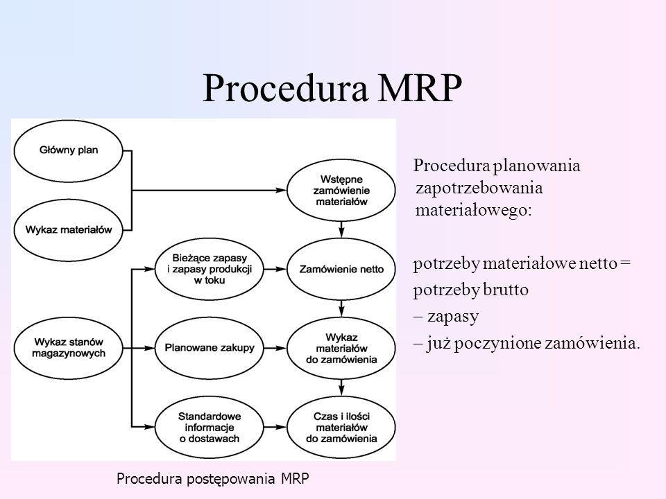 Procedura MRP Procedura planowania zapotrzebowania materiałowego: