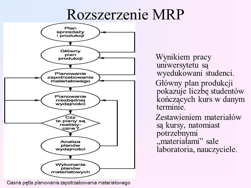 Rozszerzenie MRP Wynikiem pracy uniwersytetu są wyedukowani studenci.