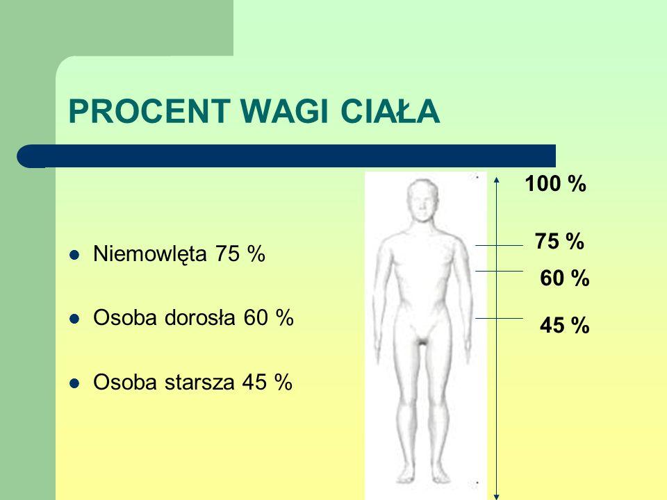 PROCENT WAGI CIAŁA 100 % Niemowlęta 75 % 75 % Osoba dorosła 60 % 60 %