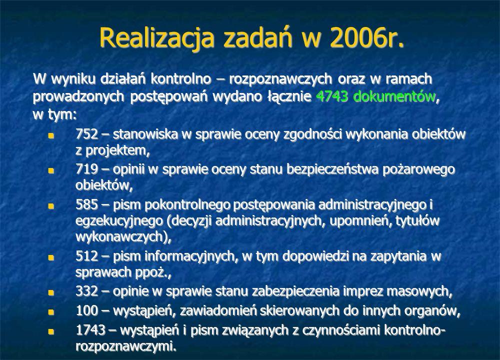 Realizacja zadań w 2006r. W wyniku działań kontrolno – rozpoznawczych oraz w ramach prowadzonych postępowań wydano łącznie 4743 dokumentów, w tym: