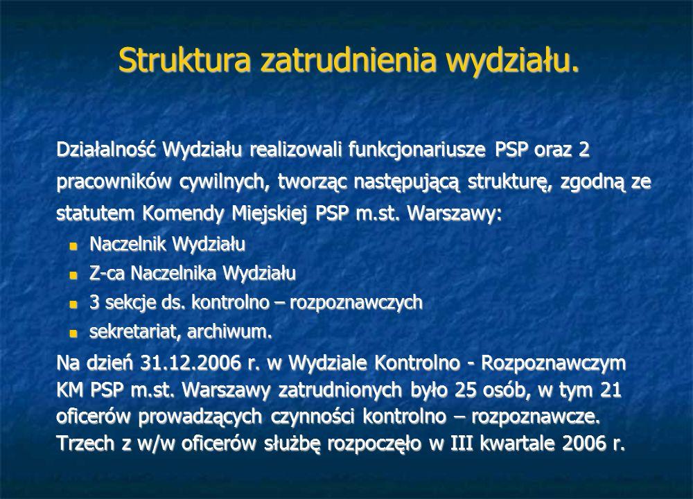 Struktura zatrudnienia wydziału.