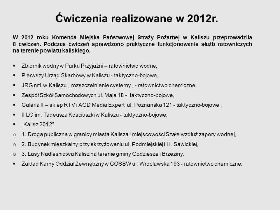 Ćwiczenia realizowane w 2012r.