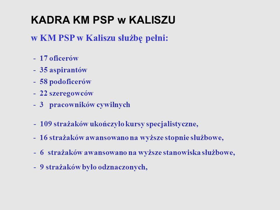 KADRA KM PSP w KALISZU w KM PSP w Kaliszu służbę pełni: - 17 oficerów