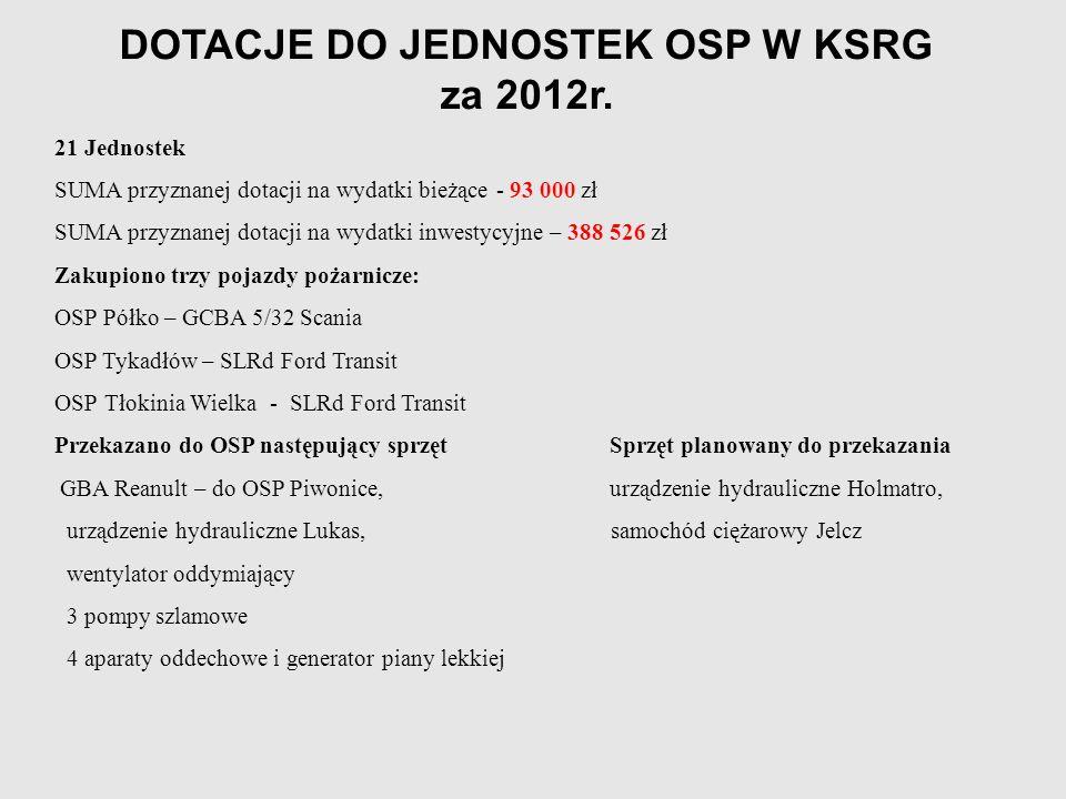 DOTACJE DO JEDNOSTEK OSP W KSRG za 2012r.