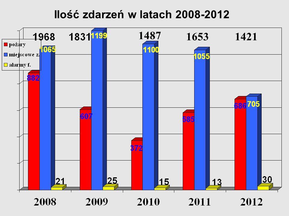 Ilość zdarzeń w latach 2008-2012