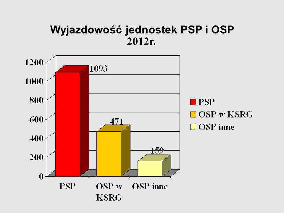 Wyjazdowość jednostek PSP i OSP