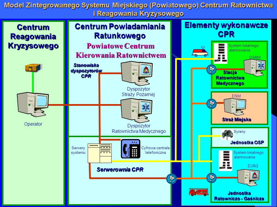 Centrum Powiadamiania Ratunkowego Elementy wykonawcze CPR