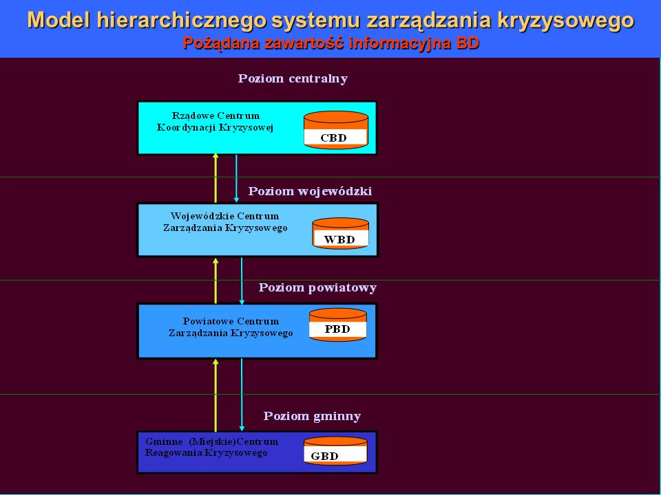 Model hierarchicznego systemu zarządzania kryzysowego Pożądana zawartość informacyjna BD