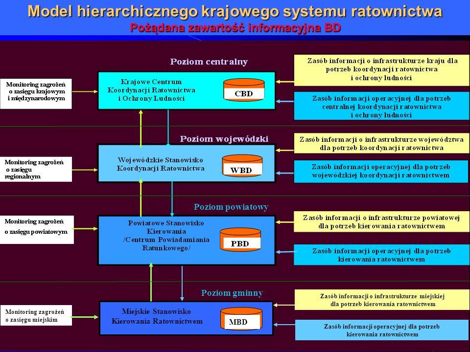 Model hierarchicznego krajowego systemu ratownictwa Pożądana zawartość informacyjna BD