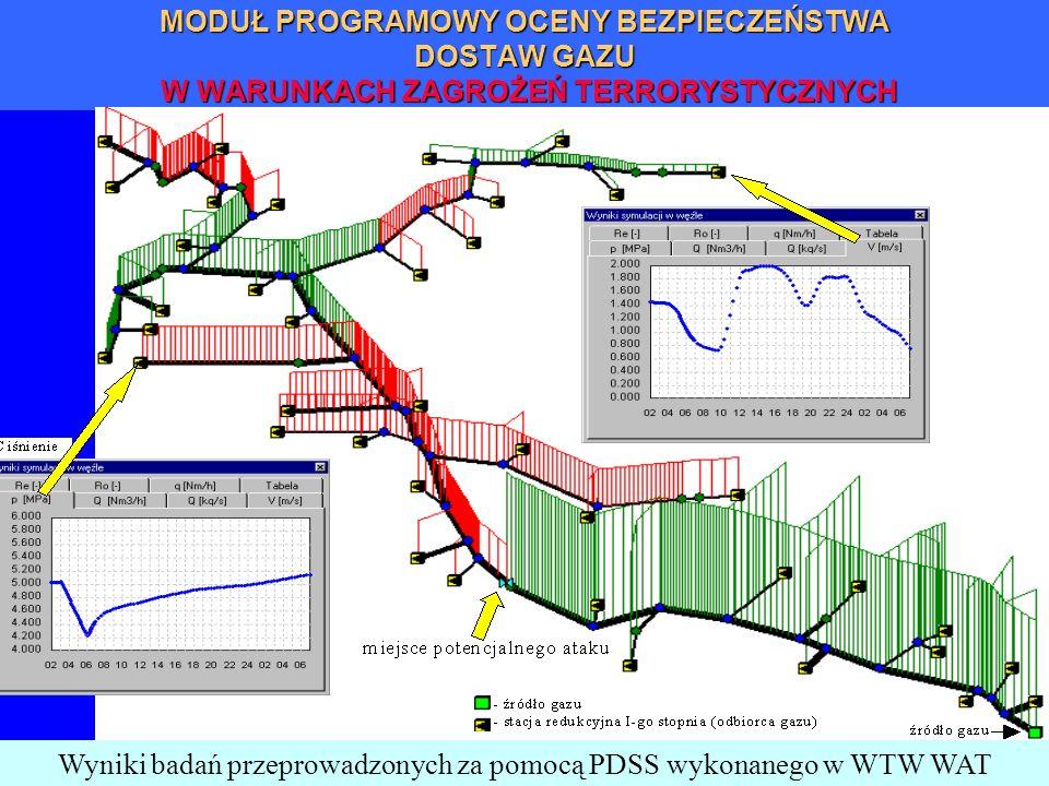 Wyniki badań przeprowadzonych za pomocą PDSS wykonanego w WTW WAT