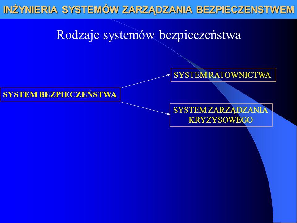 INŻYNIERIA SYSTEMÓW ZARZĄDZANIA BEZPIECZENSTWEM