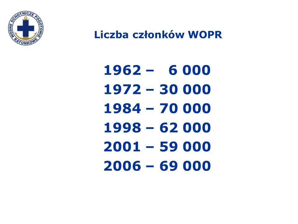 Liczba członków WOPR 1962 – 6 000. 1972 – 30 000. 1984 – 70 000. 1998 – 62 000. 2001 – 59 000.