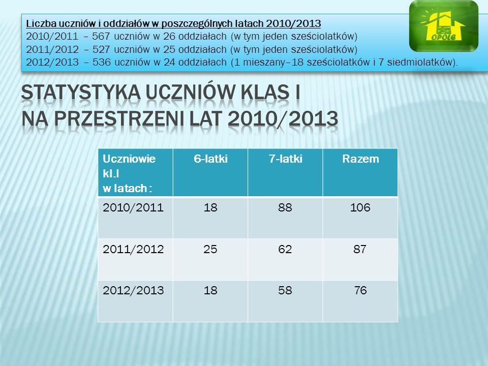 STATYSTYKA UCZNIÓW KLAS i na przestrzeni lat 2010/2013