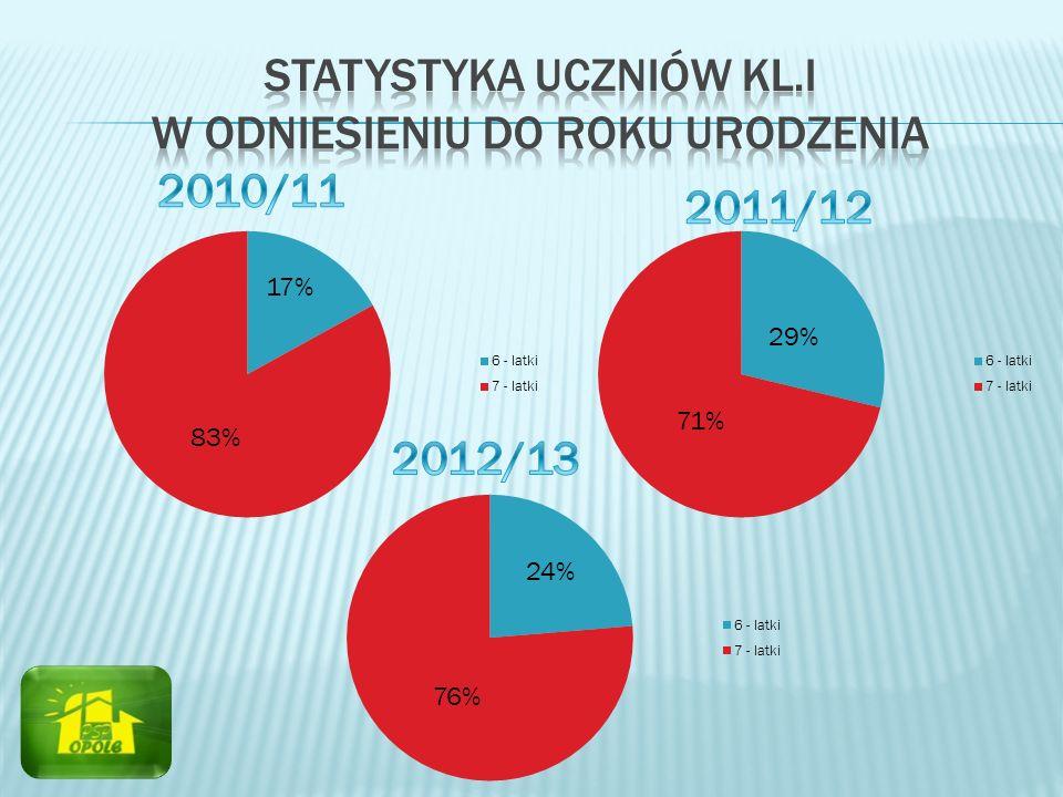 Statystyka uczniów kl.I w odniesieniu do roku urodzenia