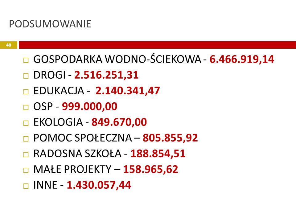 GOSPODARKA WODNO-ŚCIEKOWA - 6.466.919,14 DROGI - 2.516.251,31