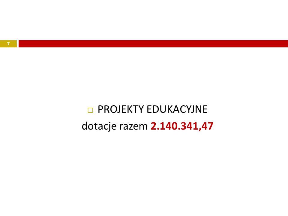 PROJEKTY EDUKACYJNE dotacje razem 2.140.341,47