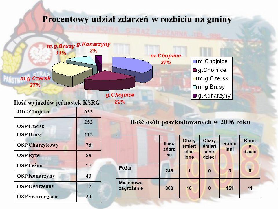 Ilość wyjazdów jednostek KSRG
