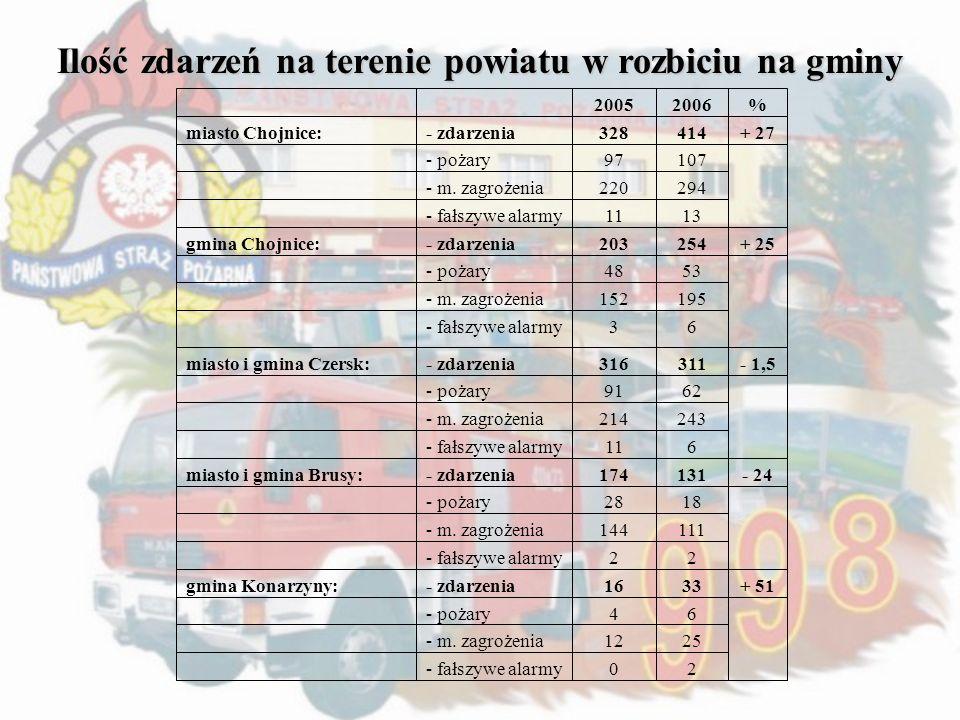 Ilość zdarzeń na terenie powiatu w rozbiciu na gminy