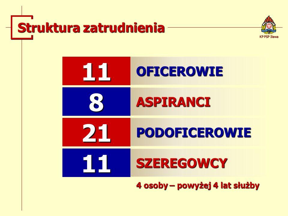 11 8 21 11 Struktura zatrudnienia OFICEROWIE ASPIRANCI PODOFICEROWIE