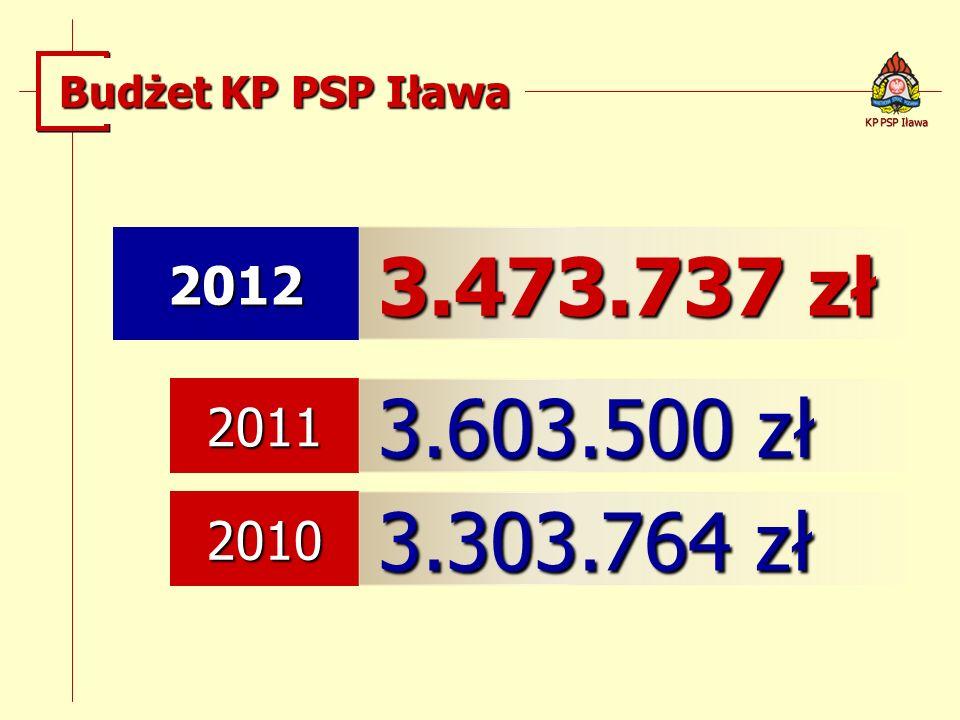 Budżet KP PSP Iława KP PSP Iława 2012 3.473.737 zł 2011 3.603.500 zł 2010 3.303.764 zł