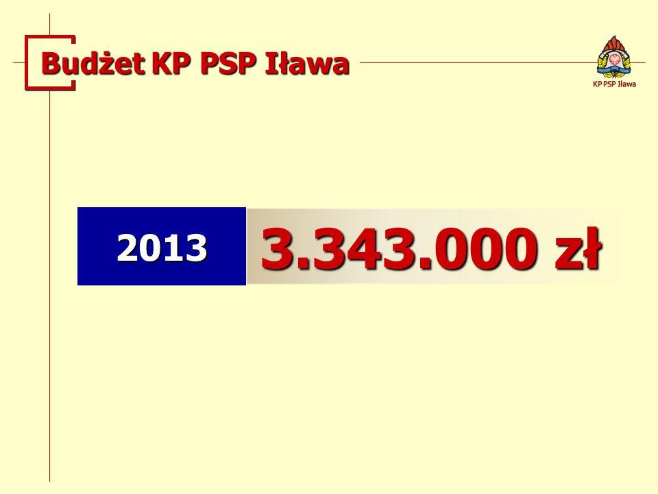 Budżet KP PSP Iława KP PSP Iława 2013 3.343.000 zł