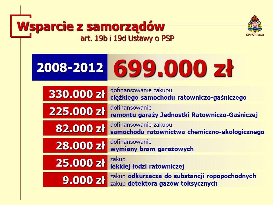 699.000 zł Wsparcie z samorządów 2008-2012 330.000 zł 225.000 zł