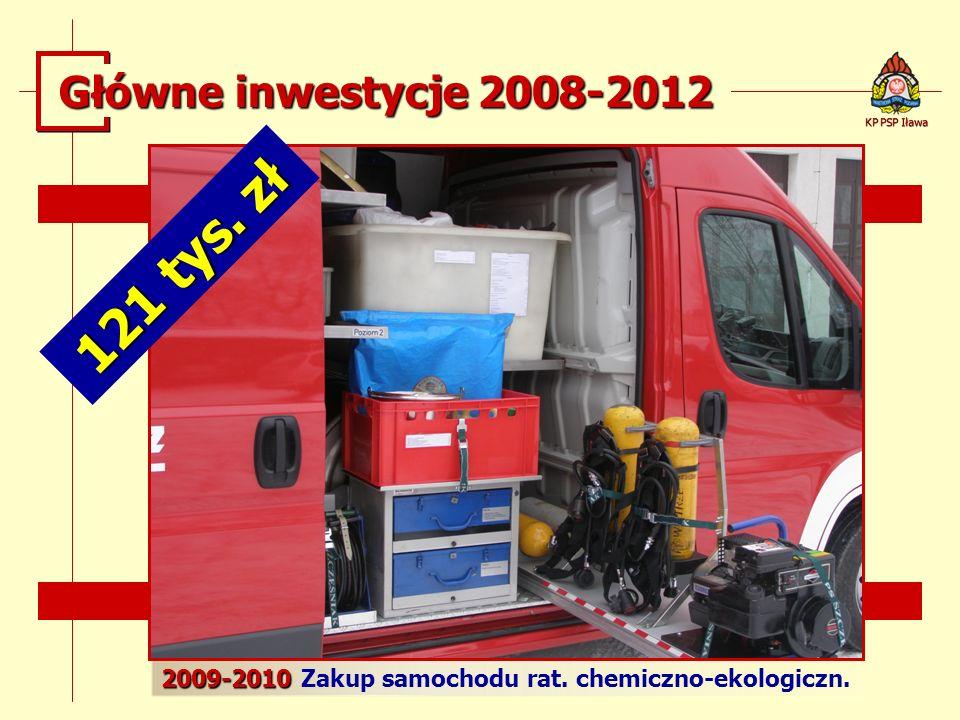 121 tys. zł Główne inwestycje 2008-2012