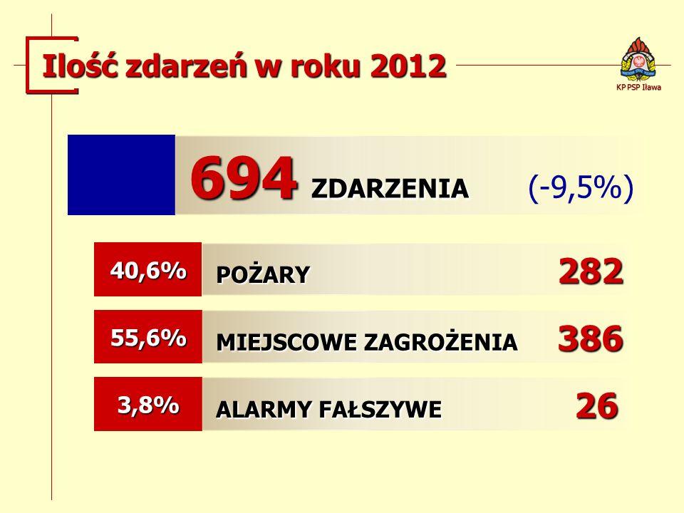 694 ZDARZENIA (-9,5%) Ilość zdarzeń w roku 2012 POŻARY 282 40,6%